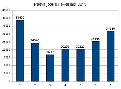 E-valimised2015