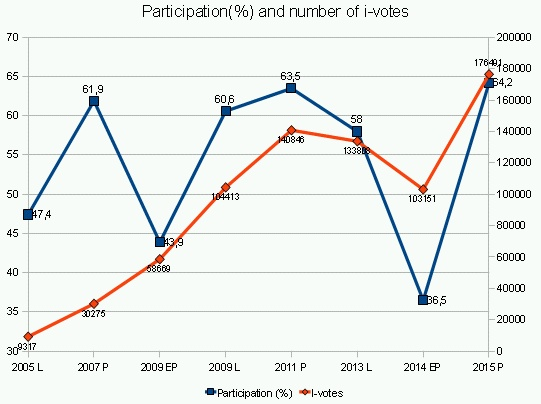 e-voting in Estonia 2005 to 2015 and participation