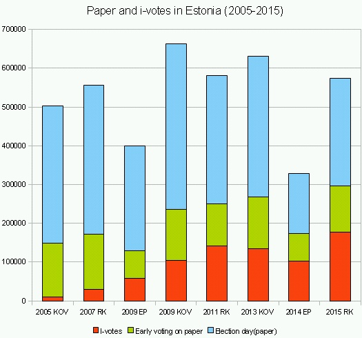 I-voting in Estonia. Most votes are given on paper and on election day. Graph: Virgo Kruve