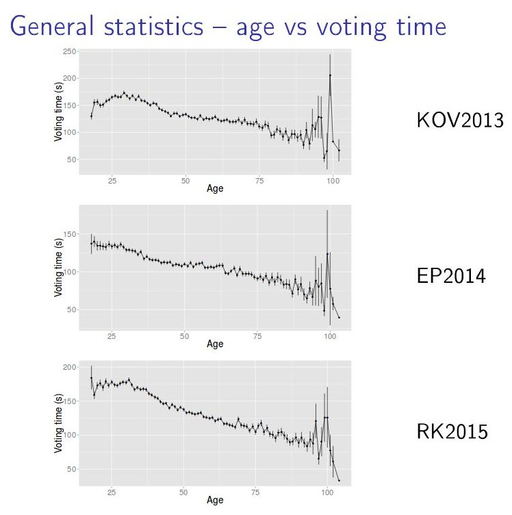 Logifailide analüüsist graafik hääletuseks kulunud aja ja valija vanuse seosest. Näitab, et nobedad valijad on vanad valijad ja noored on neist 2 minutit aeglasemad.