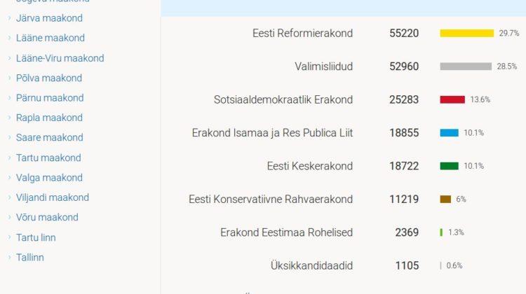 Elektrooniliselt antud hääled 15.10.2017 pärast esialgset lugemist.