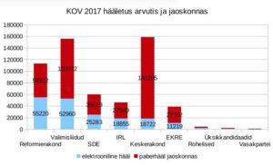 KOV 2017 hääletuse tulemused: elektroonilised hääled ja jaoskonnas antud paberhääled. Andmed VVK, graafik Virgo Kruve